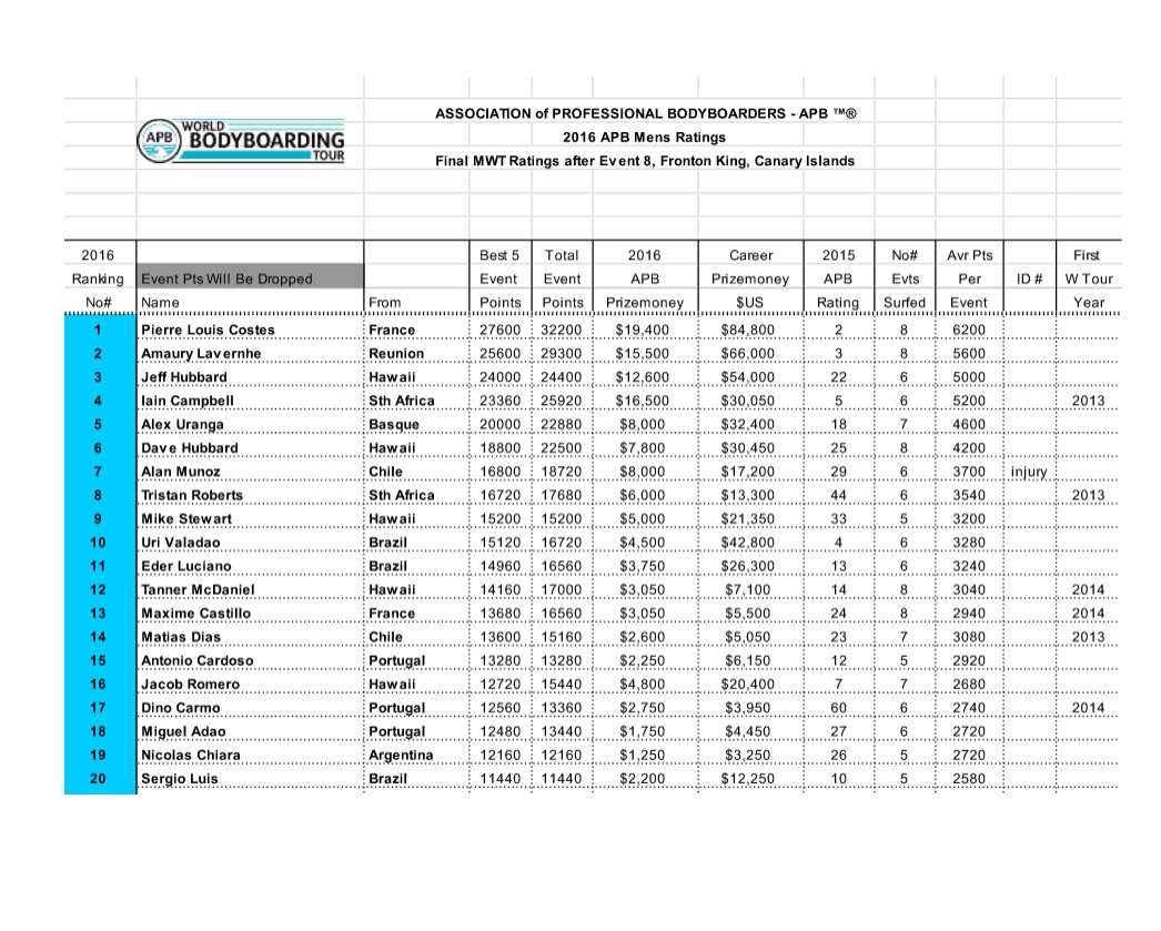 tabla-final-posiciones-world-body-boarding